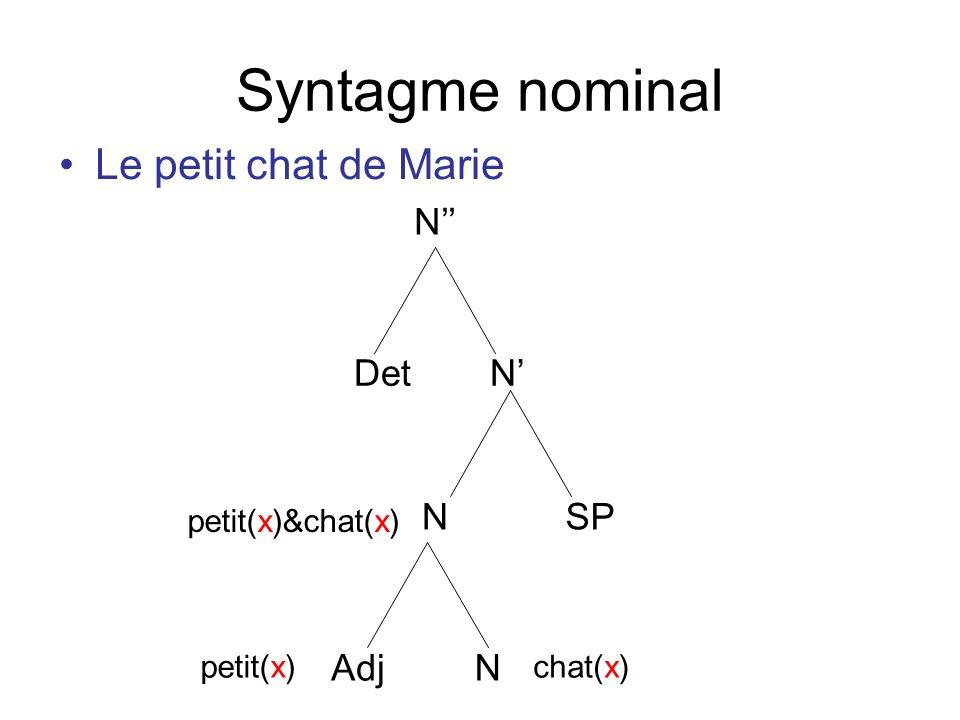 Syntagme nominal Le petit chat de Marie N NDet Adj N N SP petit(x)chat(x) petit(x)&chat(x)