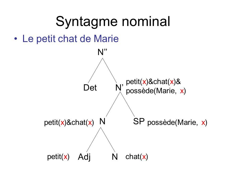 Syntagme nominal Le petit chat de Marie N NDet Adj N N SP petit(x)chat(x) petit(x)&chat(x)possède(Marie, x) petit(x)&chat(x)& possède(Marie, x)