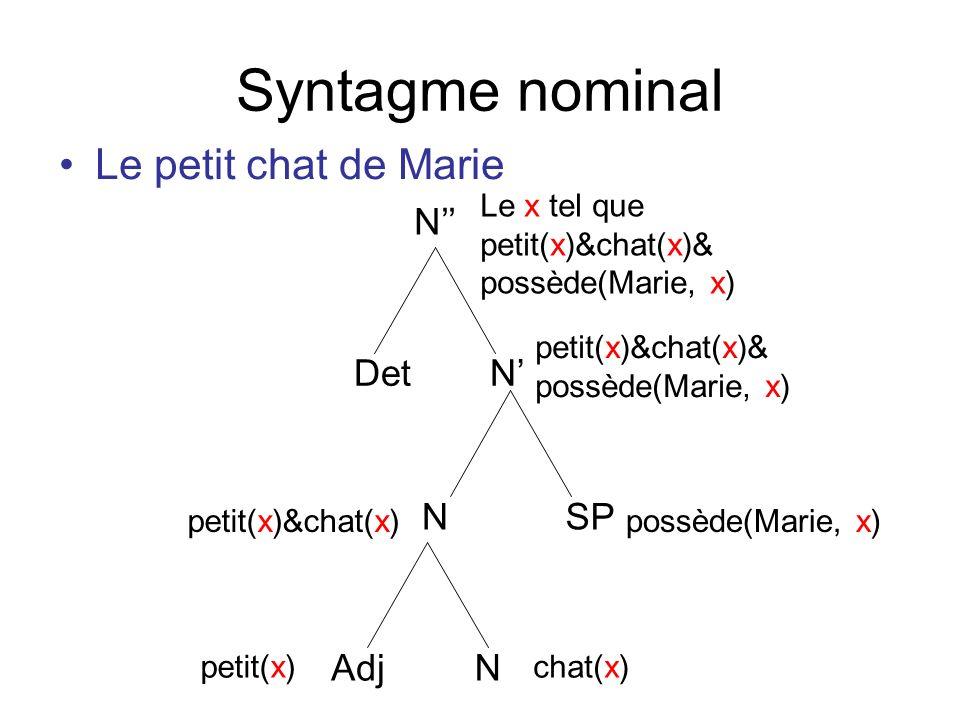 Syntagme nominal Le petit chat de Marie N NDet Adj N N SP petit(x)chat(x) petit(x)&chat(x)possède(Marie, x) petit(x)&chat(x)& possède(Marie, x) Le x t