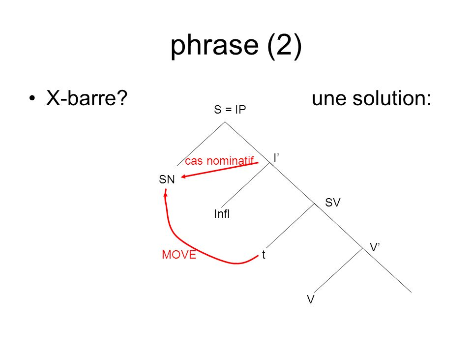 phrase (2) X-barre? une solution: S = IP I Infl SV V V SN MOVE cas nominatif t
