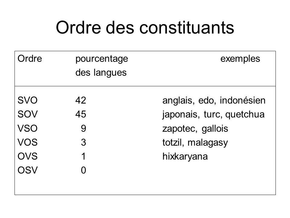Ordre des constituants Ordrepourcentageexemples des langues SVO42anglais, edo, indonésien SOV45japonais, turc, quetchua VSO 9zapotec, gallois VOS 3tot