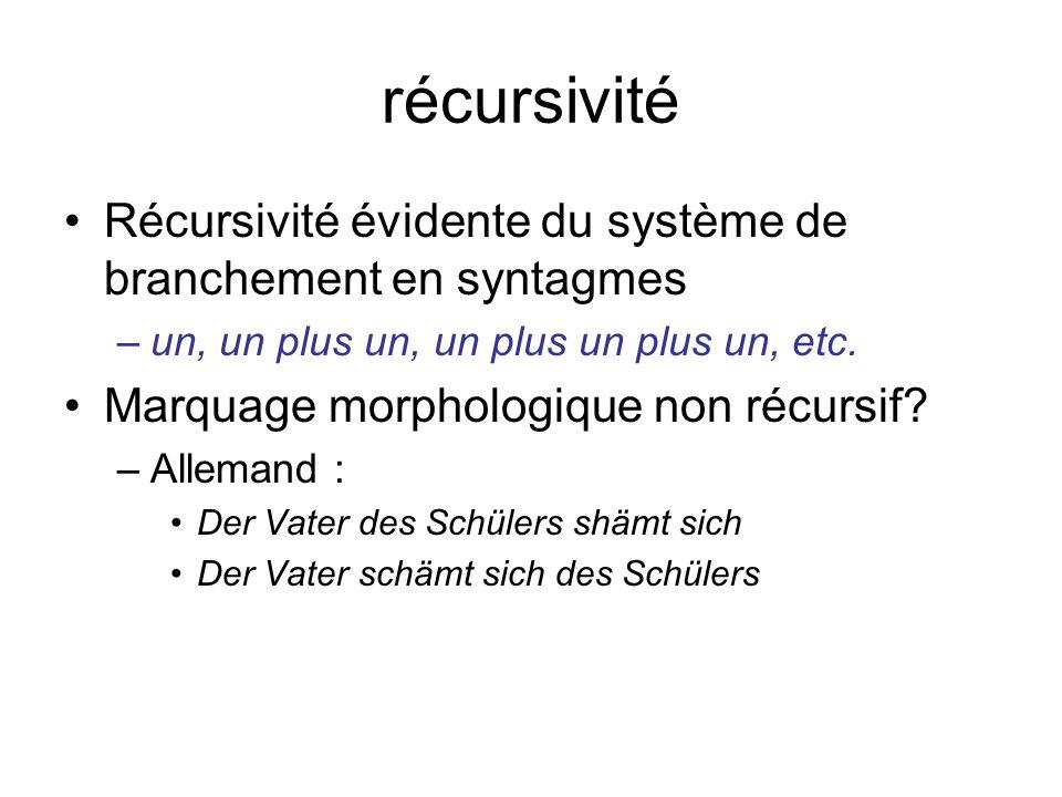 récursivité Récursivité évidente du système de branchement en syntagmes –un, un plus un, un plus un plus un, etc. Marquage morphologique non récursif?