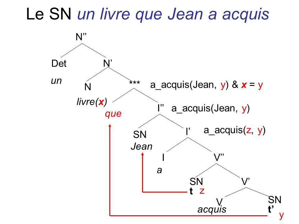 Le SN un livre que Jean a acquis N DetN N *** I I IV V V SN un livre(x) t SN Jean a acquist que z y a_acquis(z, y) a_acquis(Jean, y) a_acquis(Jean, y)
