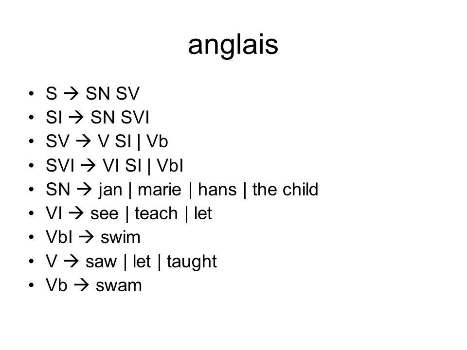 anglais S SN SV SI SN SVI SV V SI | Vb SVI VI SI | VbI SN jan | marie | hans | the child VI see | teach | let VbI swim V saw | let | taught Vb swam