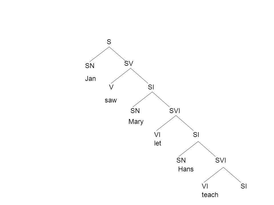 S SN SV VSI SNSVI VISI Jan saw Mary let SNSVI Hans VISI teach