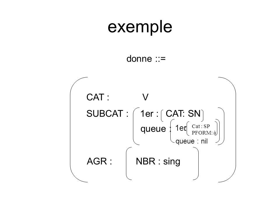 exemple donne ::= CAT :V AGR :NBR : sing SUBCAT :1er : queue : CAT: SN 1er : queue : nil Cat : SP PFORM: à