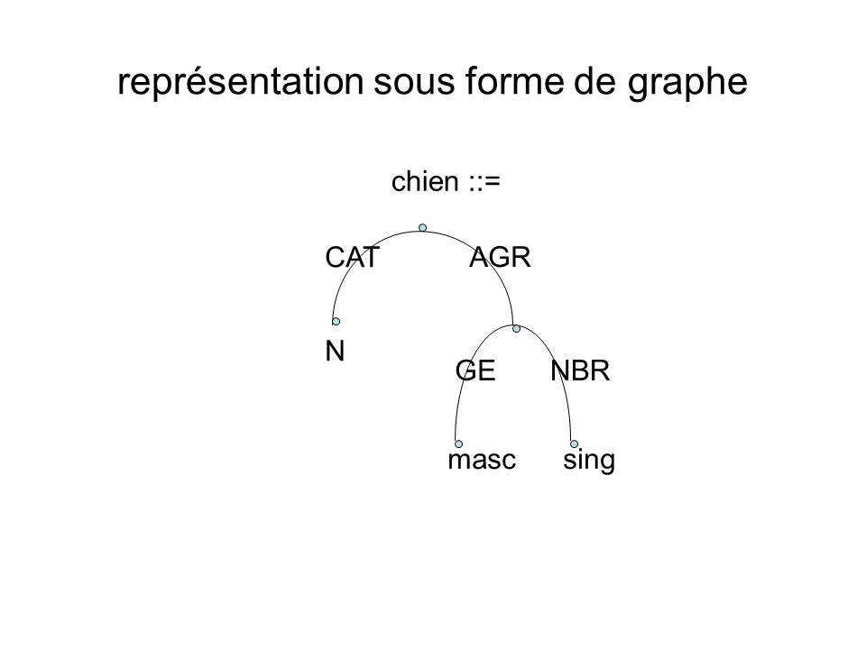 représentation sous forme de graphe chien ::= CAT AGR N GENBR mascsing