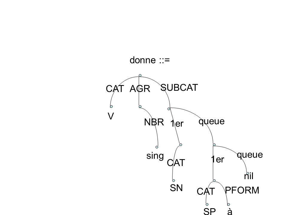 donne ::= CAT AGR V NBR sing SUBCAT 1er CAT SN queue 1er CAT PFORM queue nil SPà