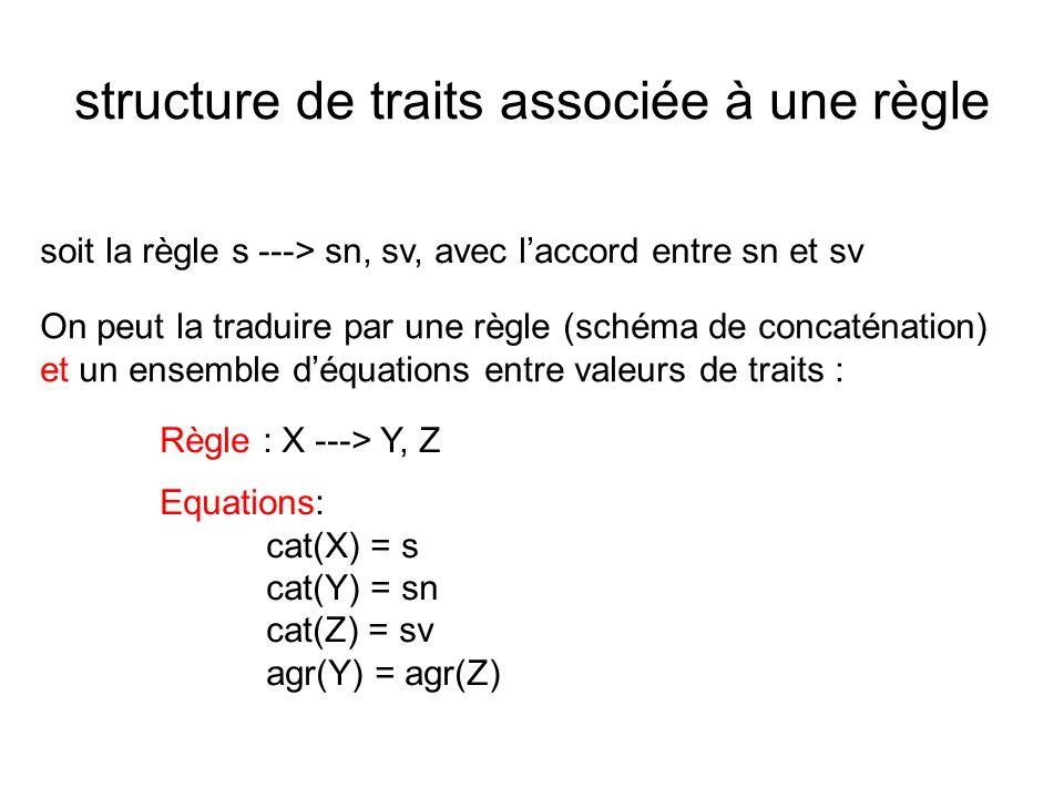 structure de traits associée à une règle soit la règle s ---> sn, sv, avec laccord entre sn et sv On peut la traduire par une règle (schéma de concaté