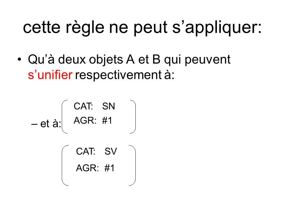 cette règle ne peut sappliquer: Quà deux objets A et B qui peuvent sunifier respectivement à: –et à: CAT:SN AGR:#1 CAT:SV AGR:#1
