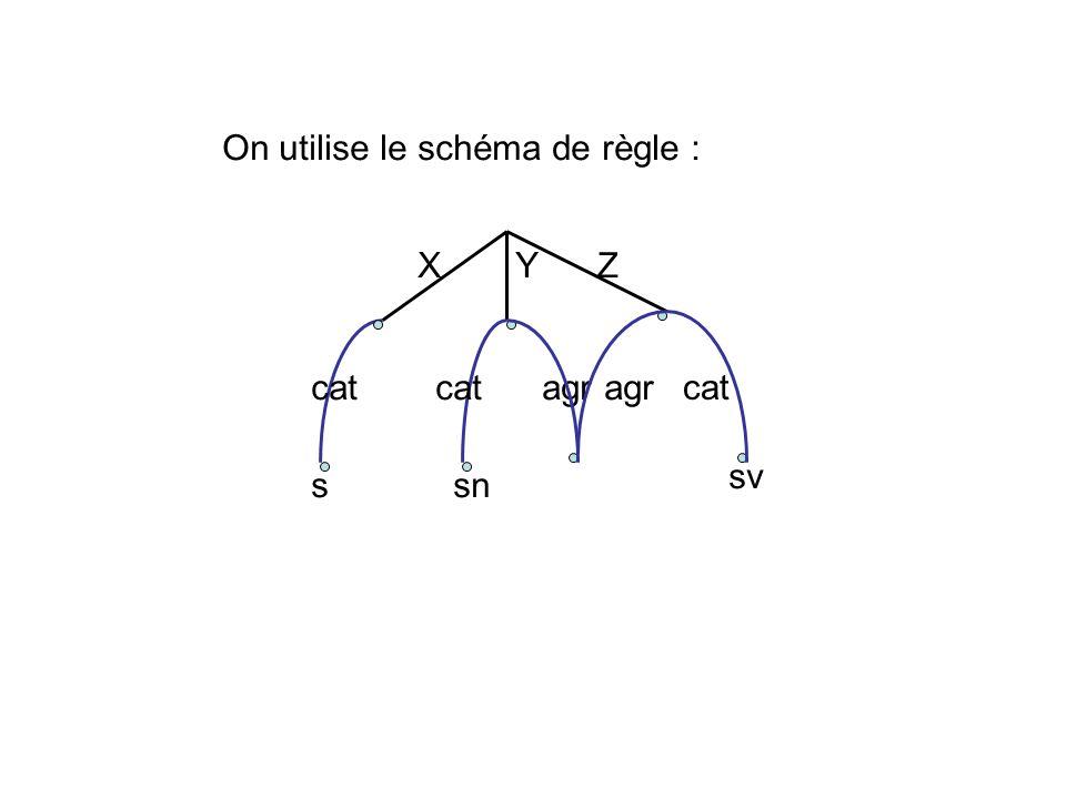agr sn XY Z cat s agr sv On utilise le schéma de règle :