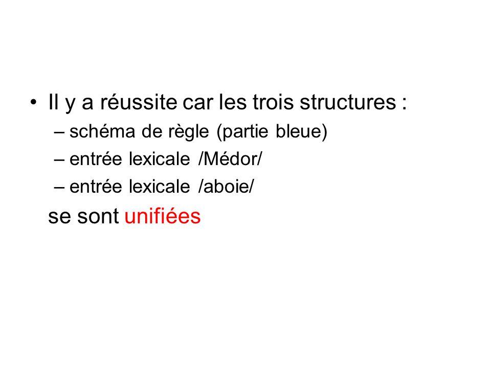 Il y a réussite car les trois structures : –schéma de règle (partie bleue) –entrée lexicale /Médor/ –entrée lexicale /aboie/ se sont unifiées