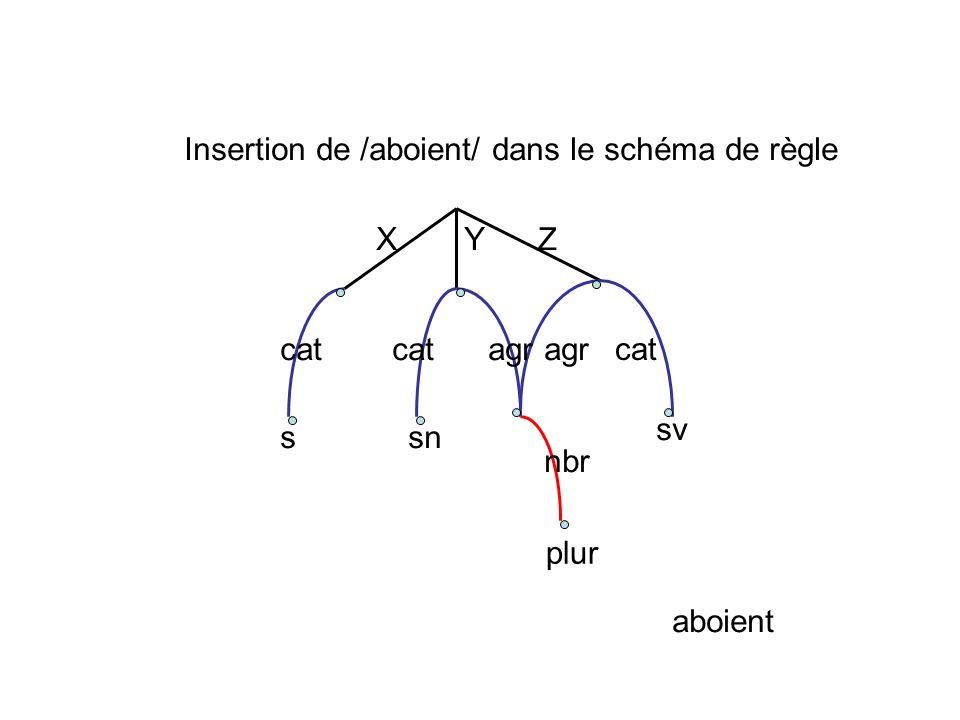 XY Z cat agr ssn sv plur nbr aboient Insertion de /aboient/ dans le schéma de règle