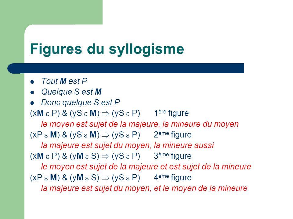 Figures du syllogisme Tout M est P Quelque S est M Donc quelque S est P (xM P) & (yS M) (yS P) 1 ère figure le moyen est sujet de la majeure, la mineu