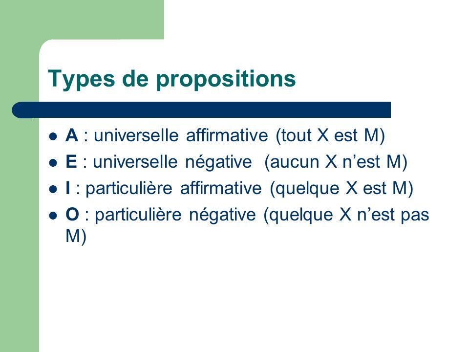 Types de propositions A : universelle affirmative (tout X est M) E : universelle négative (aucun X nest M) I : particulière affirmative (quelque X est