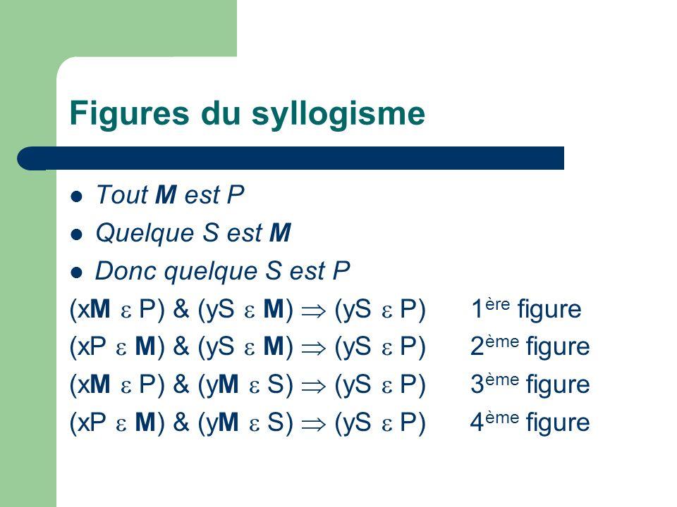 Types de propositions A : universelle affirmative (tout X est M) E : universelle négative (aucun X nest M) I : particulière affirmative (quelque X est M) O : particulière négative (quelque X nest pas M)