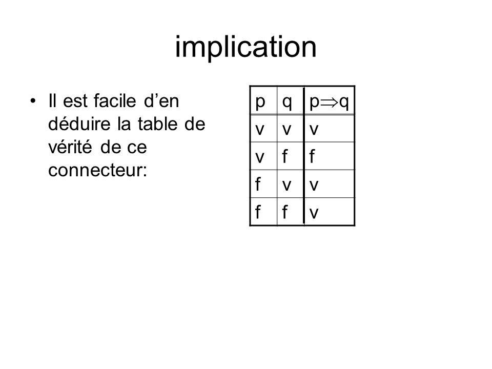 implication Il est facile den déduire la table de vérité de ce connecteur: pq p q vvv vff fvv ffv