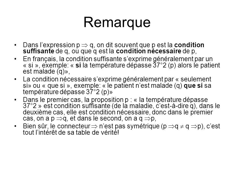 Remarque Dans lexpression p q, on dit souvent que p est la condition suffisante de q, ou que q est la condition nécessaire de p, En français, la condi