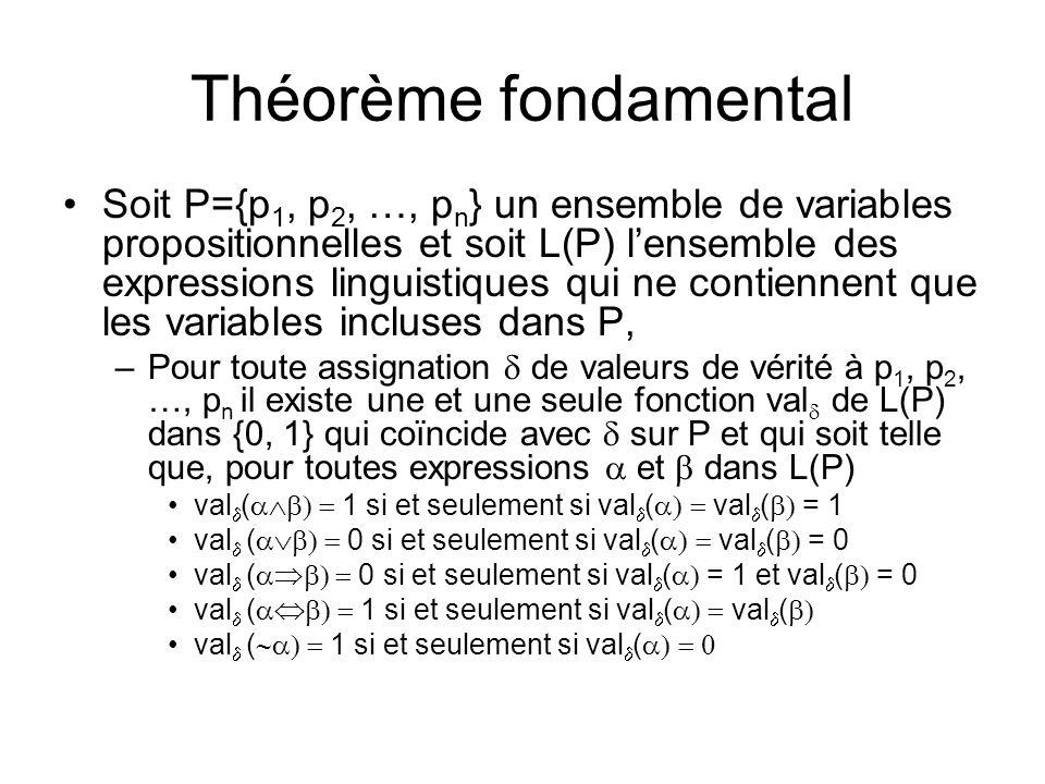 Théorème fondamental Soit P={p 1, p 2, …, p n } un ensemble de variables propositionnelles et soit L(P) lensemble des expressions linguistiques qui ne