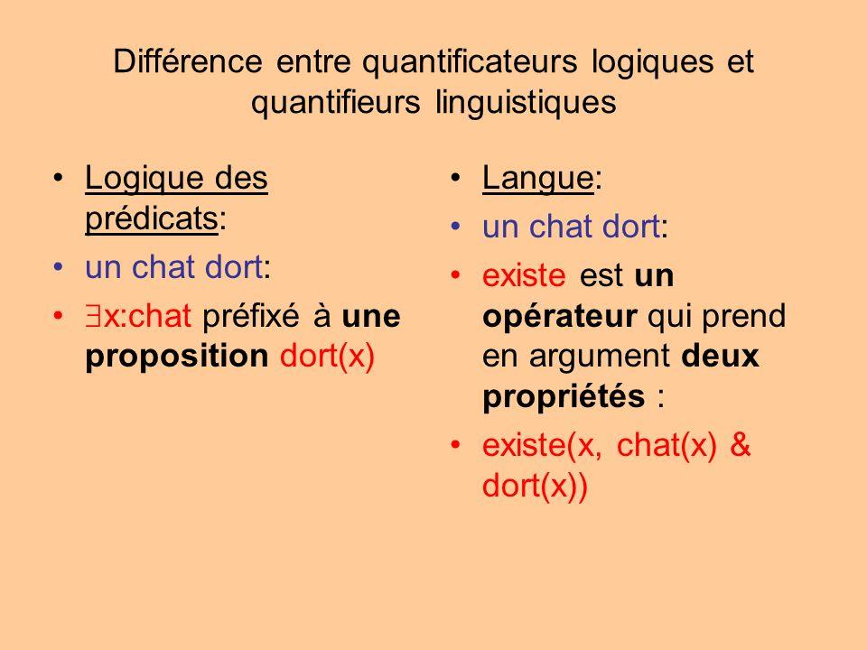 Différence entre quantificateurs logiques et quantifieurs linguistiques Logique des prédicats: un chat dort: x:chat préfixé à une proposition dort(x) Langue: un chat dort: existe est un opérateur qui prend en argument deux propriétés : existe(x, chat(x) & dort(x))
