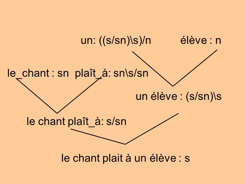 un: ((s/sn)\s)/nélève : n un élève : (s/sn)\s le_chant : sn le chant plait à un élève : s plaît_à: sn\s/sn le chant plaît_à: s/sn