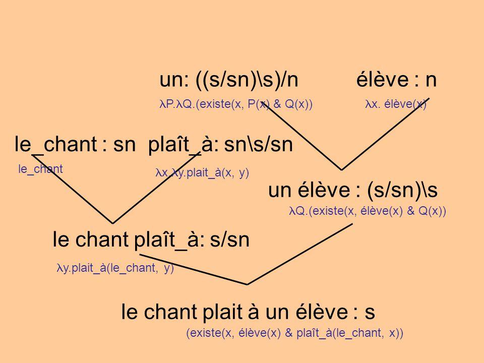 un: ((s/sn)\s)/nélève : n un élève : (s/sn)\s le_chant : sn le chant plait à un élève : s P.