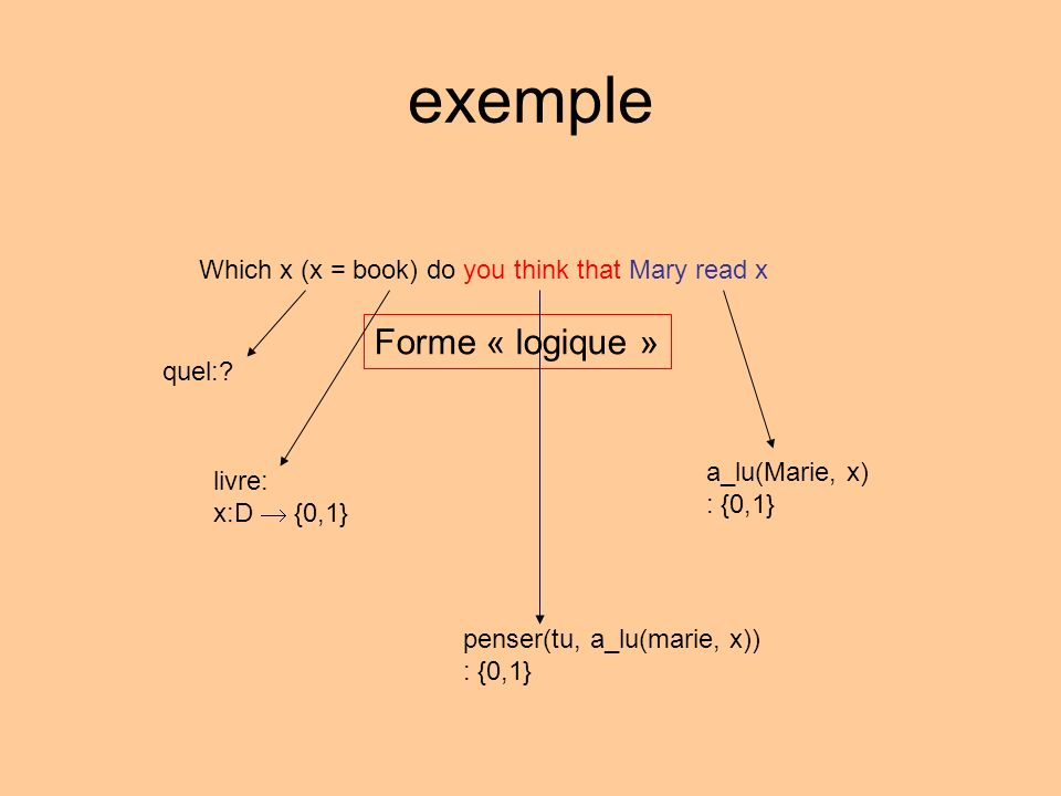 exemple Forme « logique » a_lu(Marie, x): {0,1} penser(tu, a_lu(marie, x)): {0,1} Which x (x = book) do you think that Mary read x ?x livre(x) penser(tu, a_lu(marie, x))