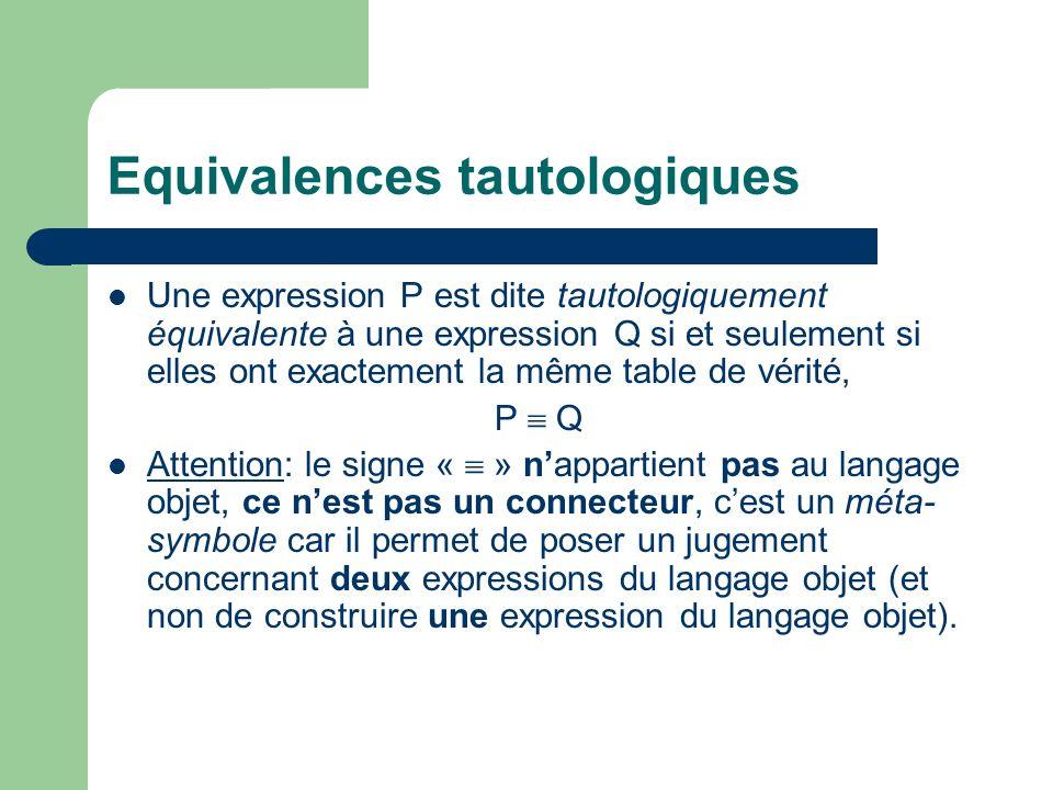 Equivalences tautologiques Une expression P est dite tautologiquement équivalente à une expression Q si et seulement si elles ont exactement la même t