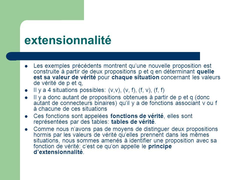 extensionnalité Les exemples précédents montrent quune nouvelle proposition est construite à partir de deux propositions p et q en déterminant quelle