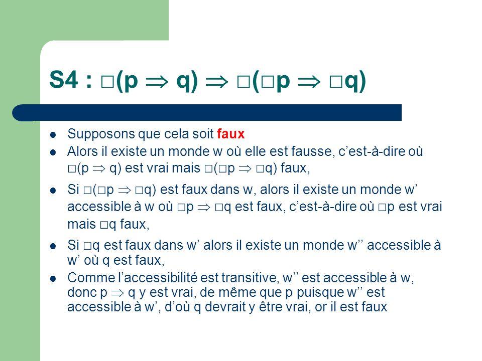 S4 : (p q) ( p q) Supposons que cela soit faux Alors il existe un monde w où elle est fausse, cest-à-dire où (p q) est vrai mais ( p q) faux, Si ( p q) est faux dans w, alors il existe un monde w accessible à w où p q est faux, cest-à-dire où p est vrai mais q faux, Si q est faux dans w alors il existe un monde w accessible à w où q est faux, Comme laccessibilité est transitive, w est accessible à w, donc p q y est vrai, de même que p puisque w est accessible à w, doù q devrait y être vrai, or il est faux