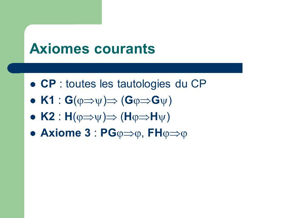 Axiomes courants CP : toutes les tautologies du CP K1 : G( ) (G G ) K2 : H( ) (H H ) Axiome 3 : PG, FH