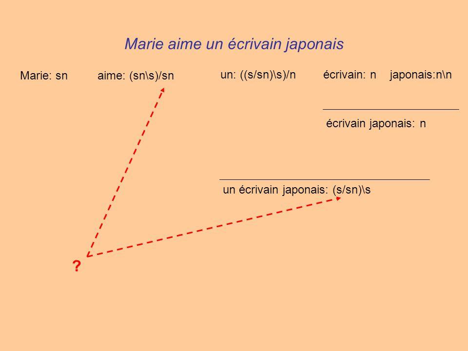 Marie aime un écrivain japonais Marie: snaime: (sn\s)/sn un: ((s/sn)\s)/nécrivain: njaponais:n\n écrivain japonais: n un écrivain japonais: (s/sn)\s ?