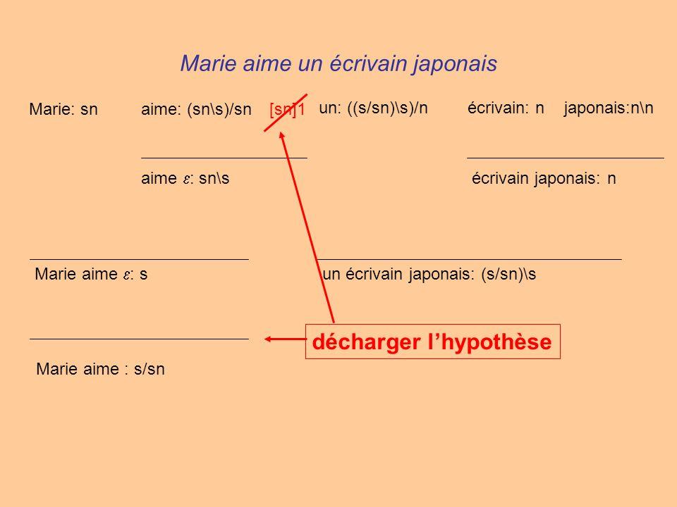 Marie aime un écrivain japonais Marie: snaime: (sn\s)/sn un: ((s/sn)\s)/nécrivain: njaponais:n\n écrivain japonais: n un écrivain japonais: (s/sn)\s [sn]1 aime : sn\s Marie aime : s décharger lhypothèse Marie aime : s/sn