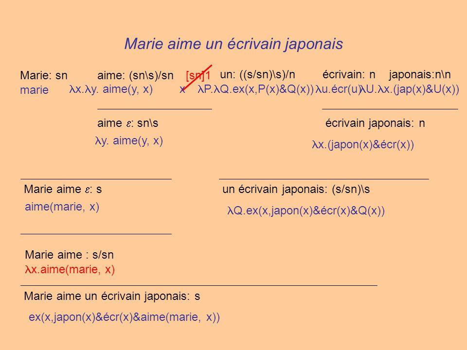 Marie aime un écrivain japonais Marie: snaime: (sn\s)/sn un: ((s/sn)\s)/nécrivain: njaponais:n\n écrivain japonais: n un écrivain japonais: (s/sn)\s [sn]1 aime : sn\s Marie aime : s Marie aime : s/sn Marie aime un écrivain japonais: s marie x.