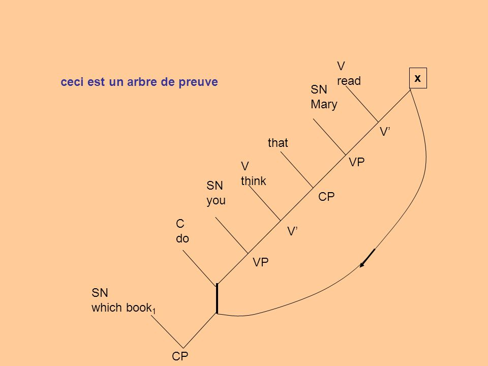 SN which book 1 CP C do SN you V think that SN Mary V read VP CP V V VP x ceci est un arbre de preuve hypothèse déchargement de lhypothèse e t e t (e t) t