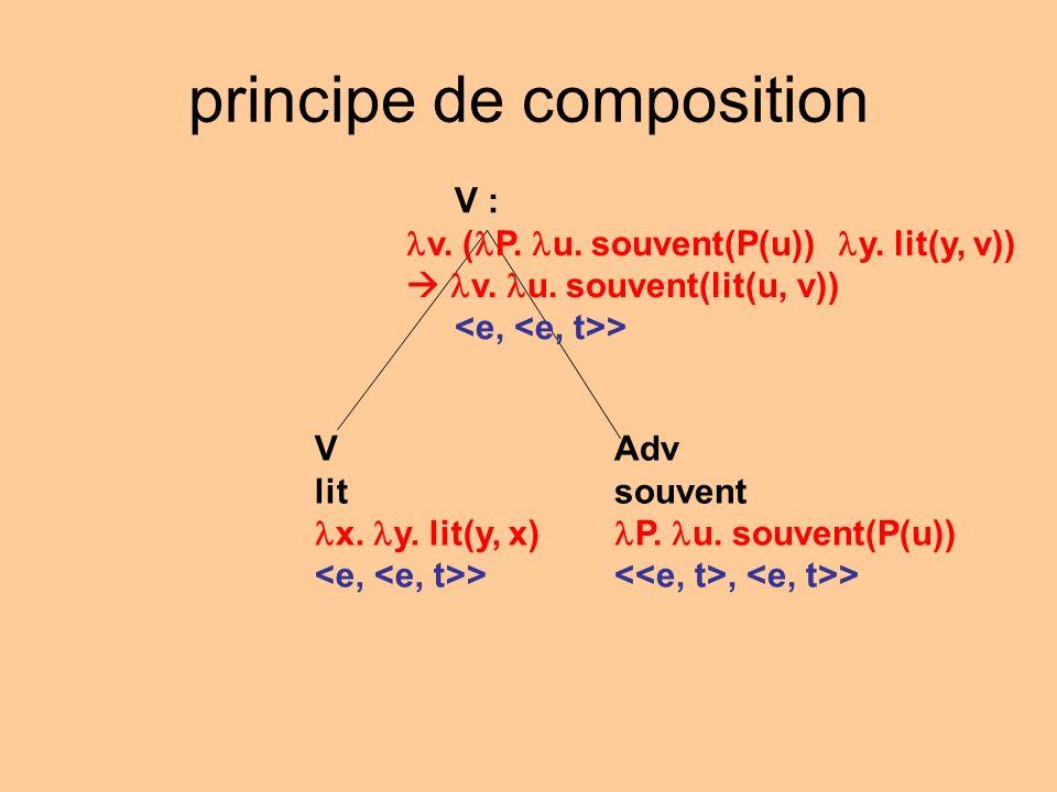 principe de composition V : v. ( P. u. souvent(P(u)) y. lit(y, v)) v. u. souvent(lit(u, v)) > Adv souvent P. u. souvent(P(u)), > V lit x. y. lit(y, x)