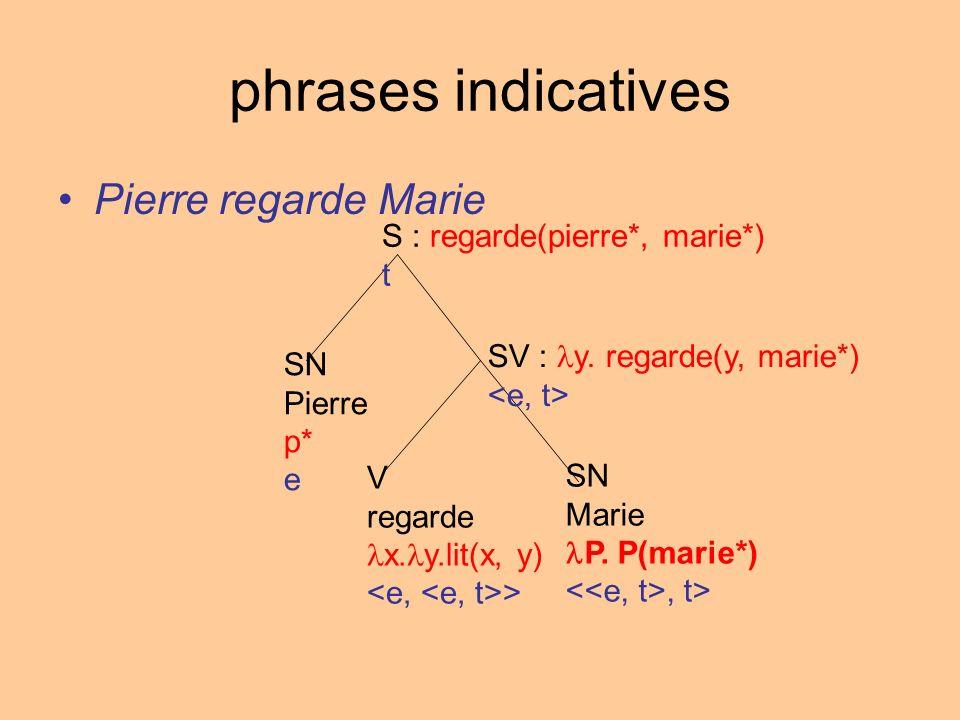 phrases indicatives Pierre regarde Marie S : regarde(pierre*, marie*) t SV : y. regarde(y, marie*) SN Pierre p* e V regarde x. y.lit(x, y) > SN Marie