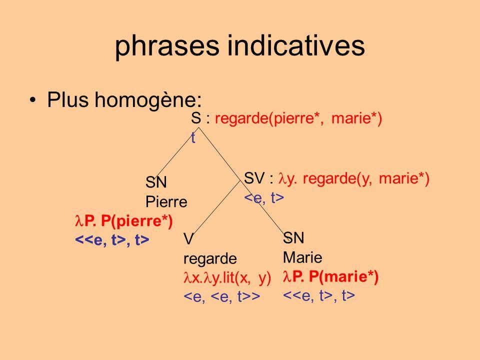 phrases indicatives Plus homogène: S : regarde(pierre*, marie*) t SV : y. regarde(y, marie*) SN Pierre P. P(pierre*), t> V regarde x. y.lit(x, y) > SN
