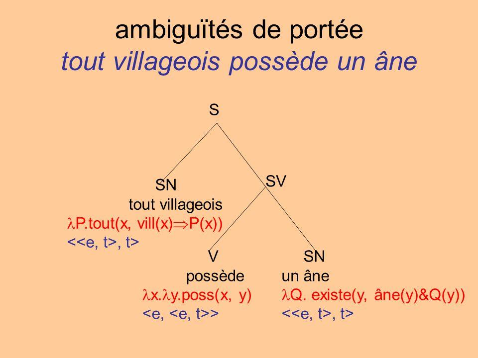 ambiguïtés de portée tout villageois possède un âne S SN tout villageois P.tout(x, vill(x) P(x)), t> SV V possède x. y.poss(x, y) > SN un âne Q. exist