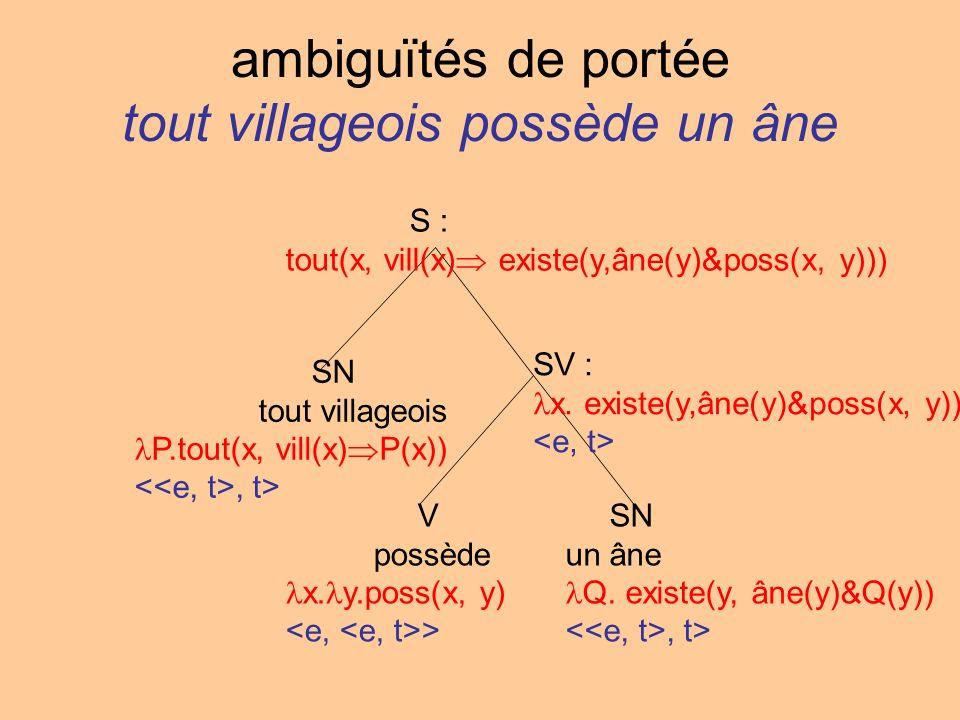ambiguïtés de portée tout villageois possède un âne S : tout(x, vill(x) existe(y,âne(y)&poss(x, y))) SN tout villageois P.tout(x, vill(x) P(x)), t> SV