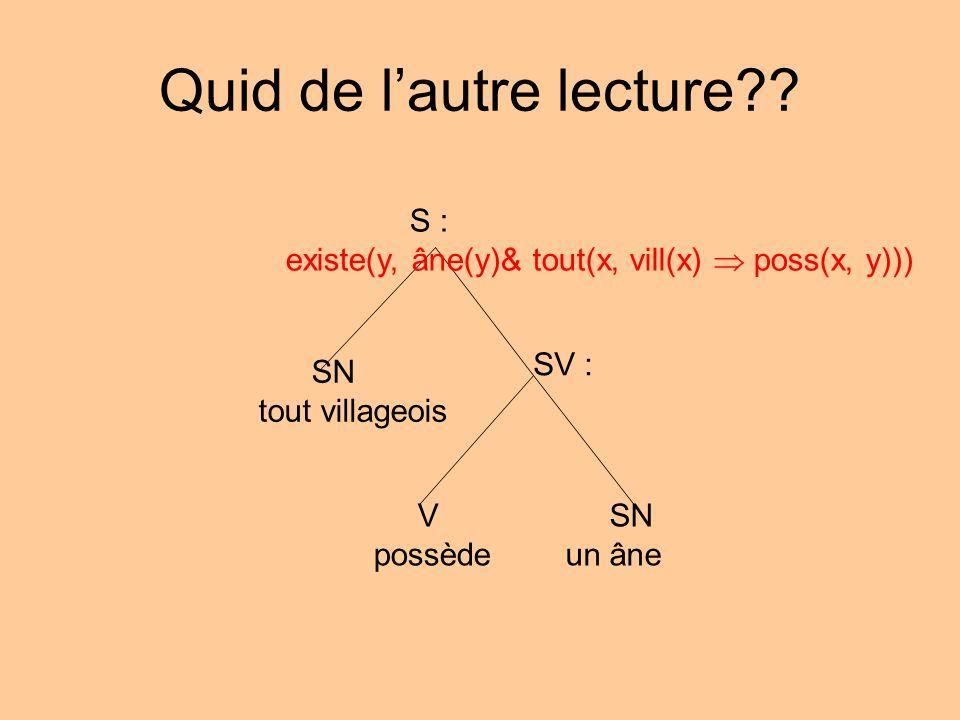 Quid de lautre lecture?? S : existe(y, âne(y)& tout(x, vill(x) poss(x, y))) SN tout villageois SV : V possède SN un âne