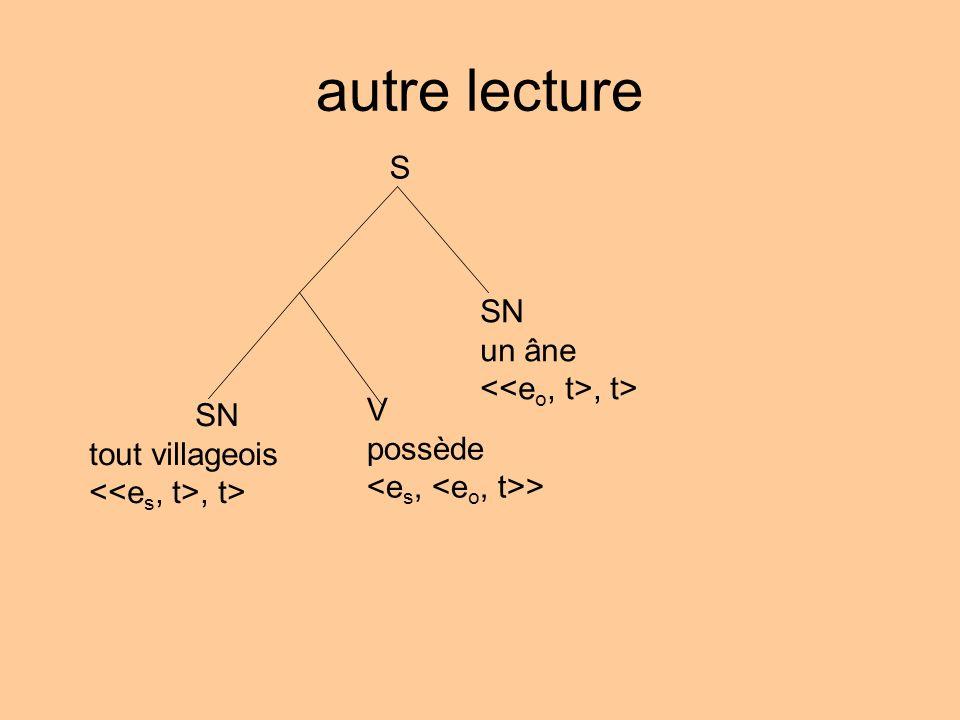 autre lecture S SN tout villageois, t> SN un âne, t> V possède >