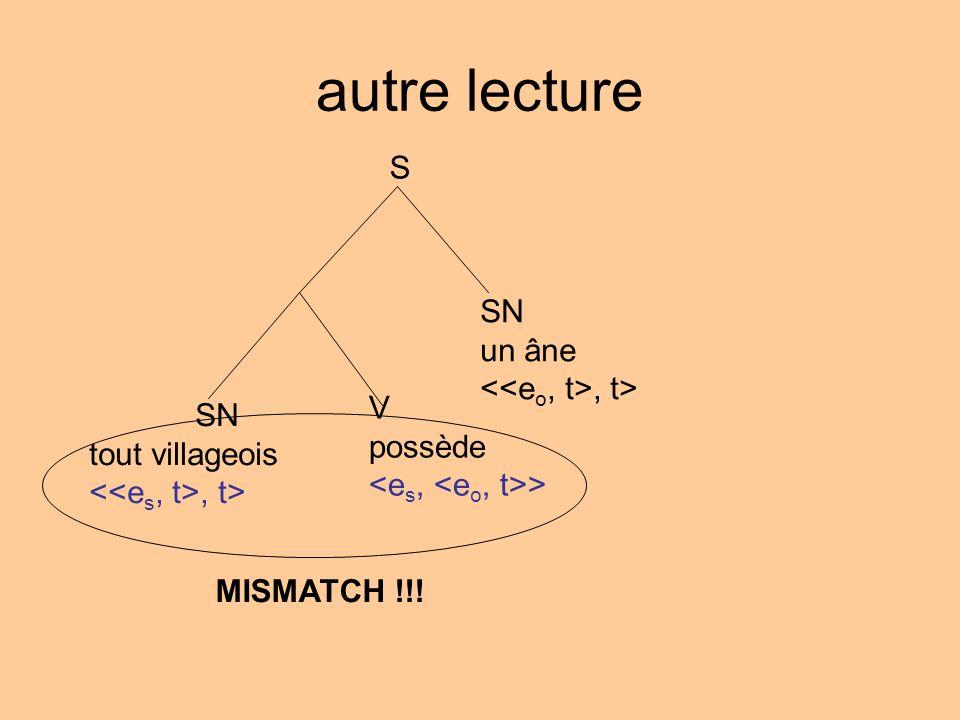 autre lecture S SN tout villageois, t> SN un âne, t> V possède > MISMATCH !!!