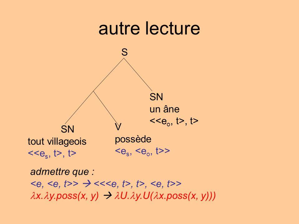 autre lecture S SN tout villageois, t> SN un âne, t> V possède > admettre que : >, t>, > x. y.poss(x, y) U. y.U( x.poss(x, y)))