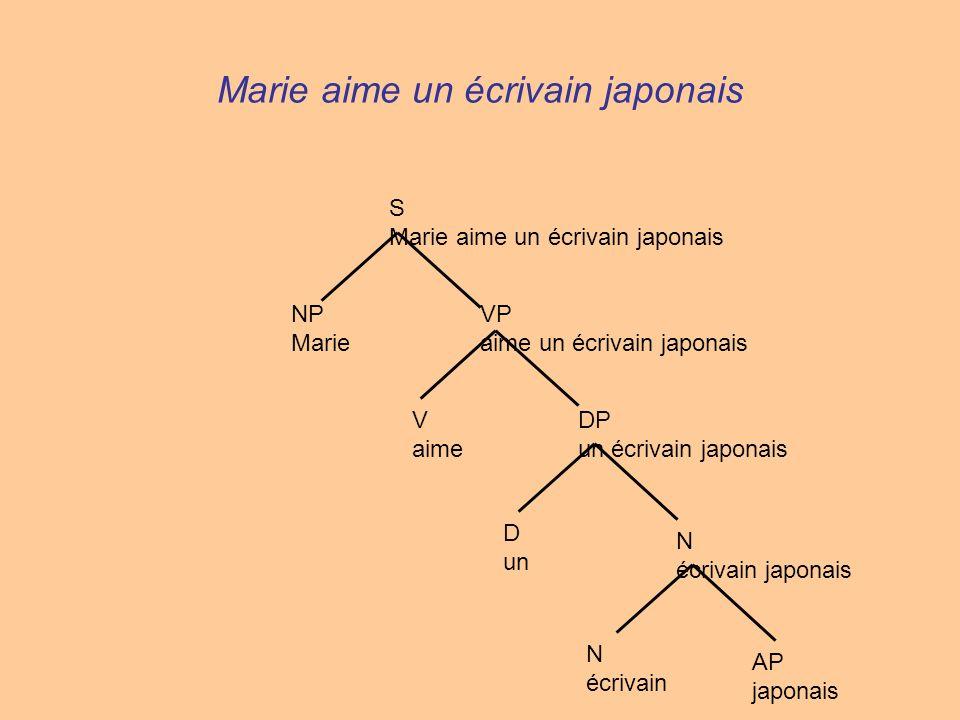 Marie aime un écrivain japonais N écrivain AP japonais N écrivain japonais D un DP un écrivain japonais V aime VP aime un écrivain japonais NP Marie S