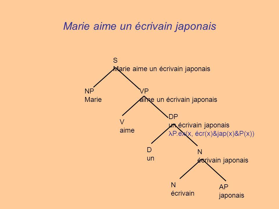 N écrivain AP japonais N écrivain japonais D un DP un écrivain japonais P.ex(x, écr(x)&jap(x)&P(x)) V aime VP aime un écrivain japonais NP Marie S Mar