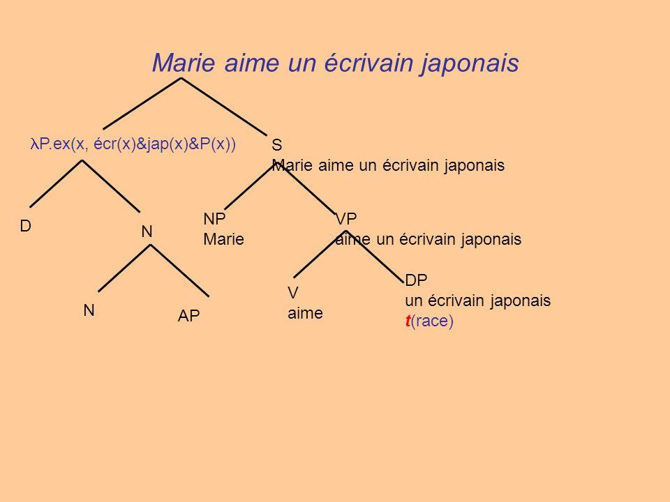 DP un écrivain japonais t(race) V aime VP aime un écrivain japonais NP Marie S Marie aime un écrivain japonais N AP N D P.ex(x, écr(x)&jap(x)&P(x))
