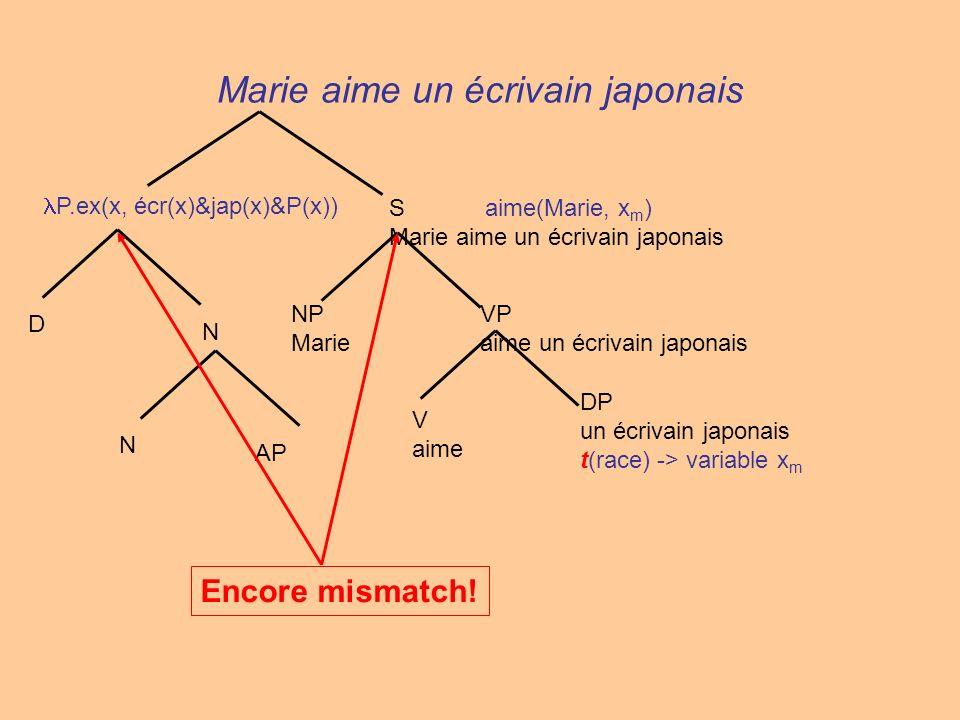 Marie aime un écrivain japonais V aime VP aime un écrivain japonais NP Marie S aime(Marie, x m ) Marie aime un écrivain japonais N AP N D P.ex(x, écr(