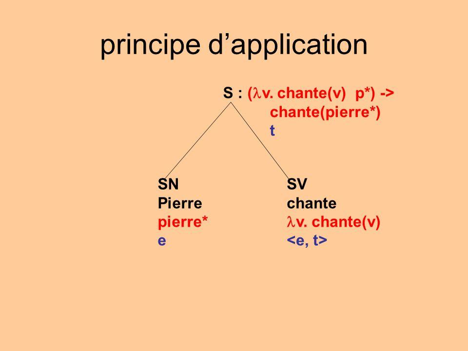 principe dapplication S : ( v. chante(v) p*) -> chante(pierre*) t SV chante v. chante(v) SN Pierre pierre* e