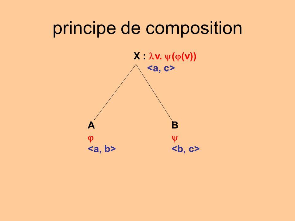 principe de composition X : v. ( (v)) B A